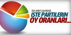 Anketler Açıklanıyor Peki Bursa'da Son Durum Ne ?